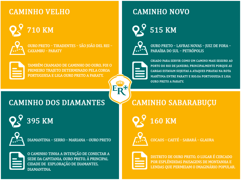 Vida sem Paredes - Estrada Real (1)