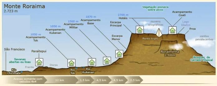 mapa monte roraima