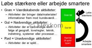 Lean tidsinddeling - grøn, gul og rød tid
