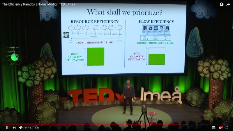 TEDx Talk Om Effektivitet