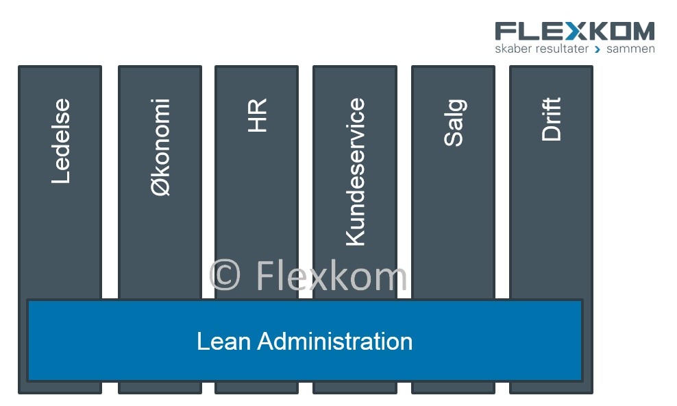 Intro Til Lean Administration & Service