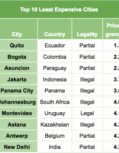 Top ten cities with the least expensive weed in world also this is how much costs across vice rh