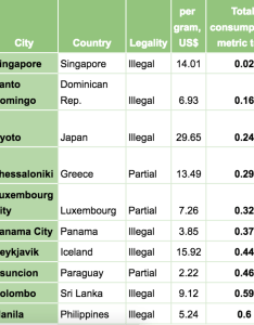 Image via the cannabis price index seedo also this is how much weed costs in cities across world vice rh