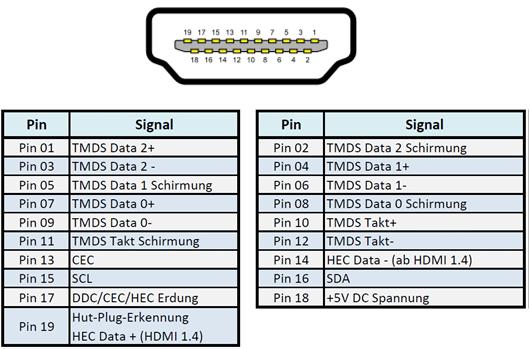 HDMI Pinbelegung - HDMI CEC Funktion