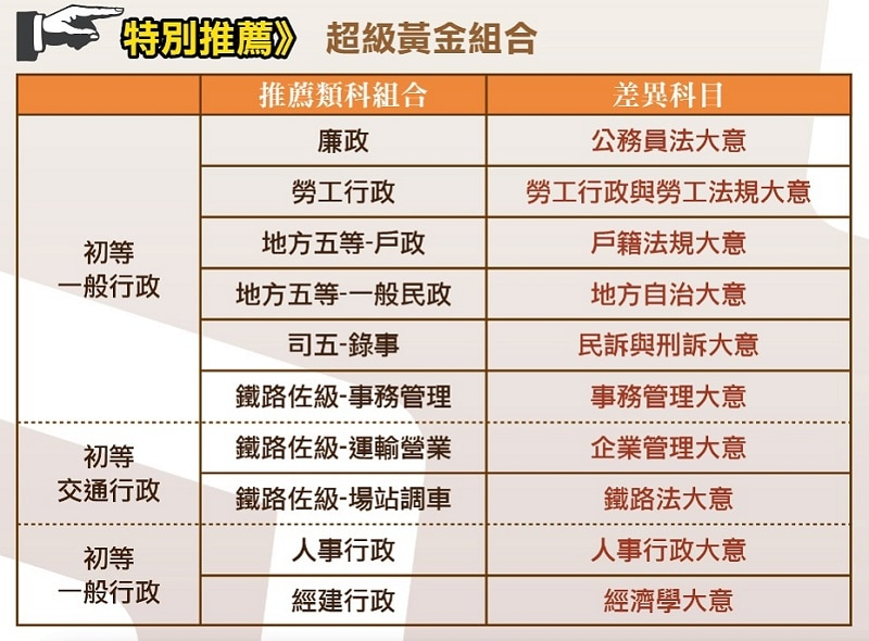 函授課程 - 公職王-重南店