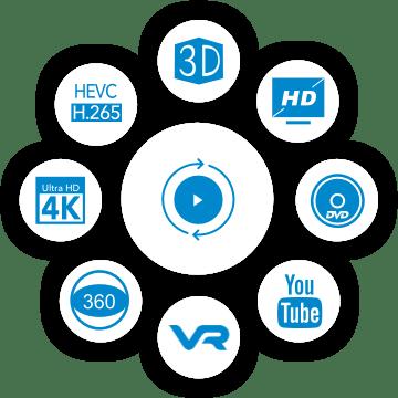 Convert Videos Between 150+ Formats