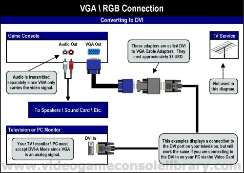small resolution of vga and rca to vga and rca wiring harness and u2022 creativeand co rca to vga circuit diagram rca to vga circuit diagram