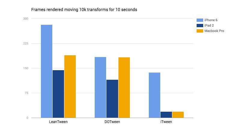 Comparatifs avec les autres moteurs d'animation