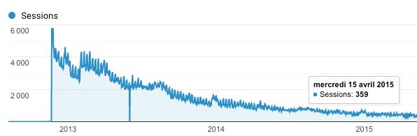 Les statistiques de mon jeu Nano War iOS