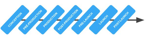 les etapes de production d un jeu video