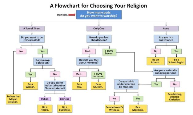 A Flow Chart For Choosing Your Religion!