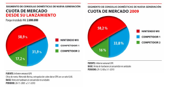 Cuota de mercado por consolas de sobremesa. Datos de 2009