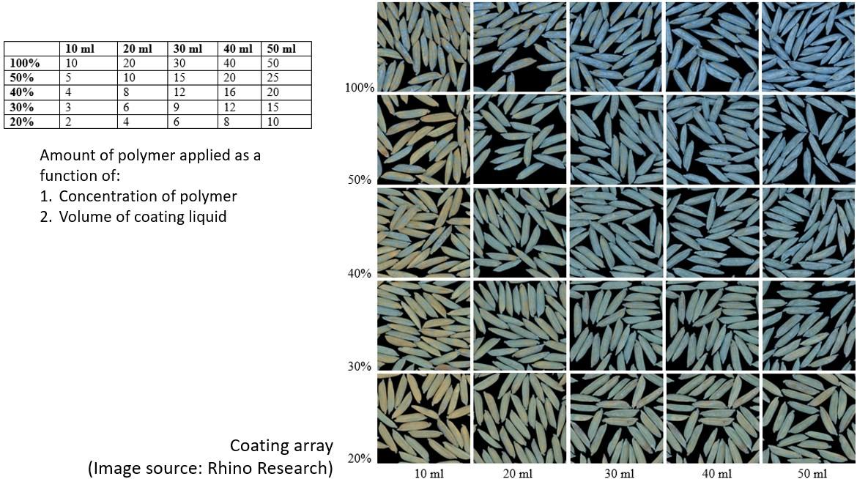 seed treatment coating