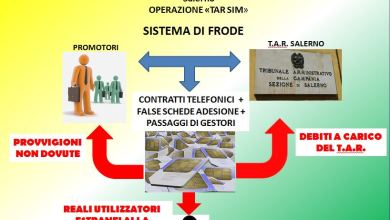 """Photo of Salerno – Operazione """"TAR-SIM"""": truffa ai danni del TAR Salerno"""