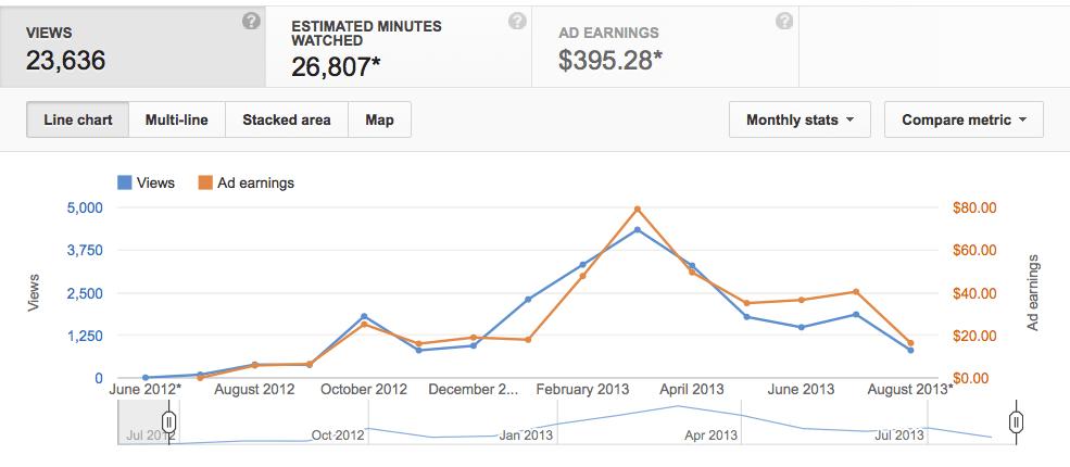 Lifetime Monthly Views Vs Earnings
