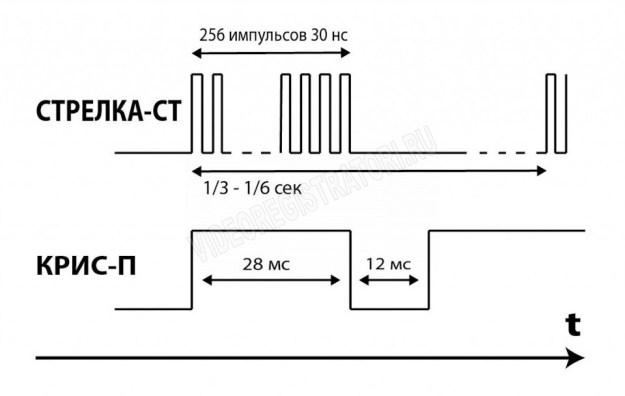 Сигнатурный радар-детектор