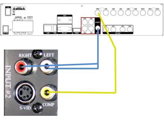 cctv dvr wiring diagram radiator fan relay install ptz camera toyskids co how to setup audio surveillance from a tv outdoor security cameras 360 degrees
