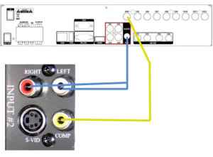 How to setup audio surveillance from a CCTV DVR to TV Monitor