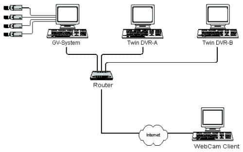 Surveillance System, Security Cameras, and CCTV Equipment