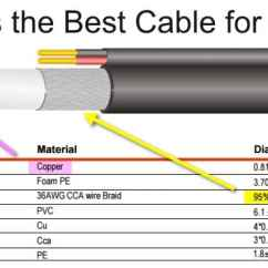 Cat5 Cctv Wiring Diagram 2003 Nissan Xterra Audio Whats Is The Best Coax Cable For Camera Installations?
