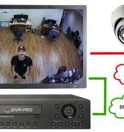 cvi monitor with bnc input [ 1280 x 720 Pixel ]
