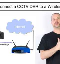 how to connect cctv dvr to internet wireless router [ 1280 x 720 Pixel ]