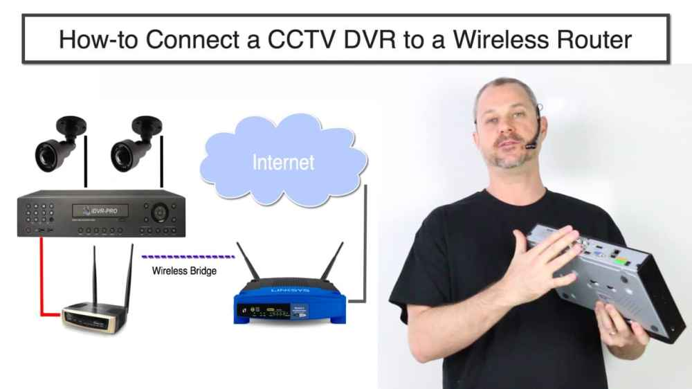 medium resolution of how to connect cctv dvr to internet wireless router