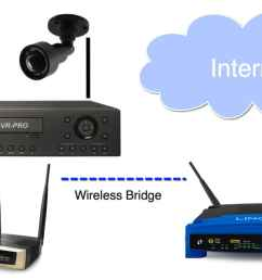connect security camera dvr to wireless router [ 1200 x 674 Pixel ]