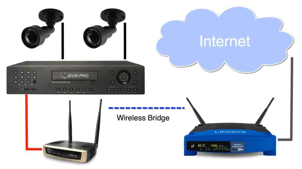 medium resolution of connect security camera dvr to wireless router
