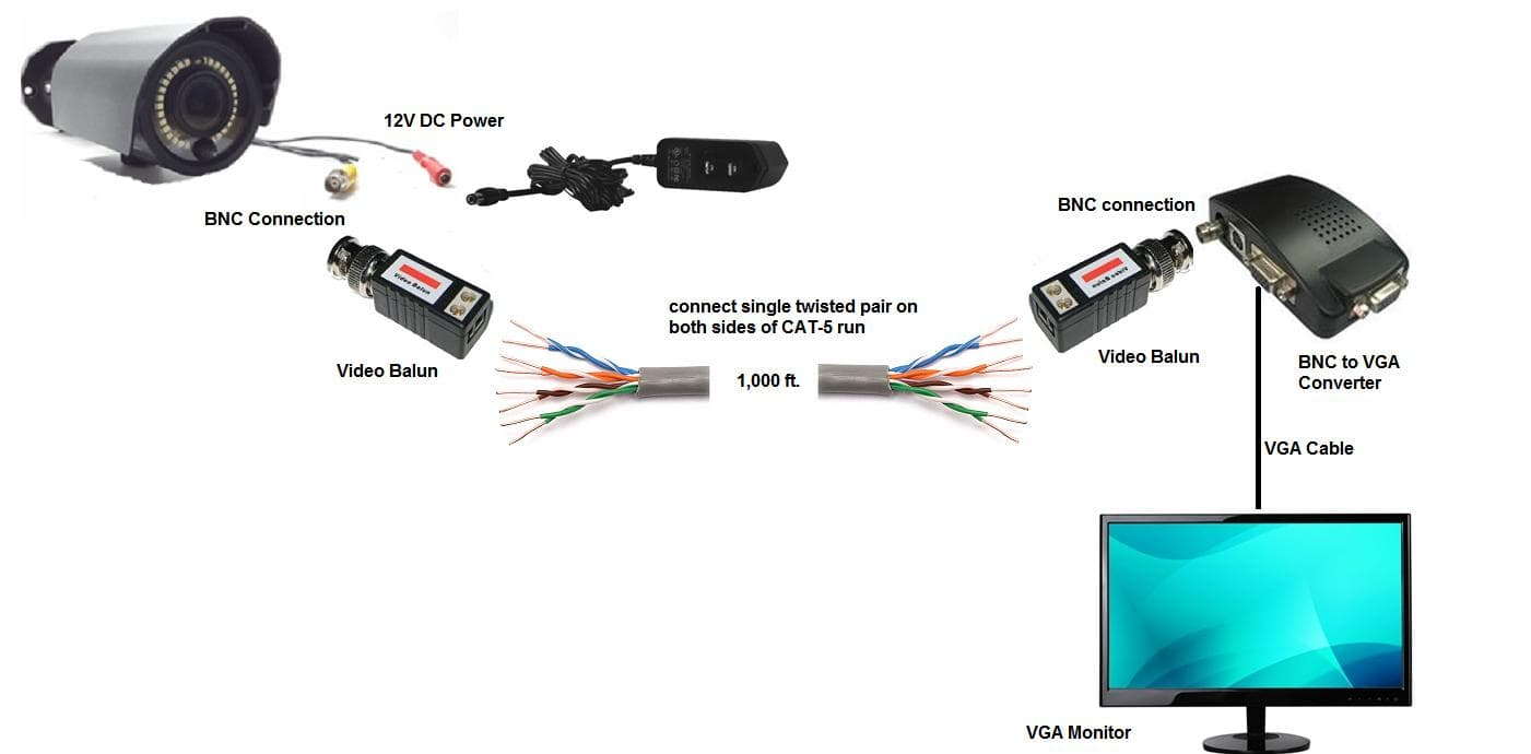 hight resolution of long distance cctv camera cable