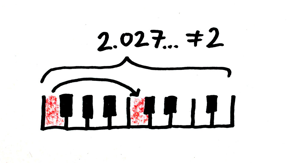 Your piano is definitely out of tune. It's a mathematical