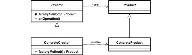 Diagrama de classe do Padrão Factory Method