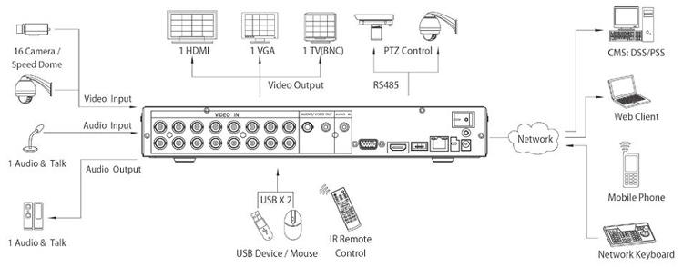 RVi-R16LA 16 канальный видеорегистратор 960H для