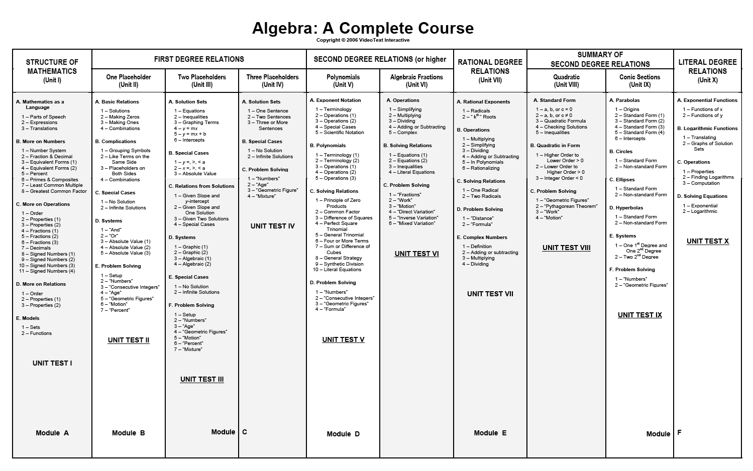 Algebra A Complete Course