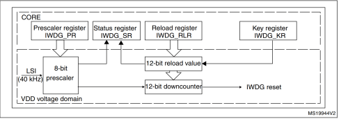 small resolution of stm32 watchdog block diagram