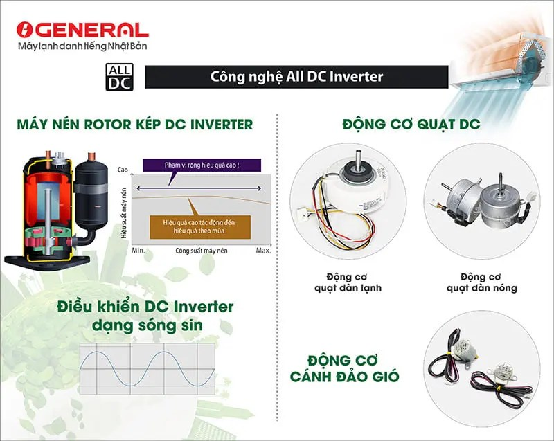 cong-nghe-all-dc-inverter-general