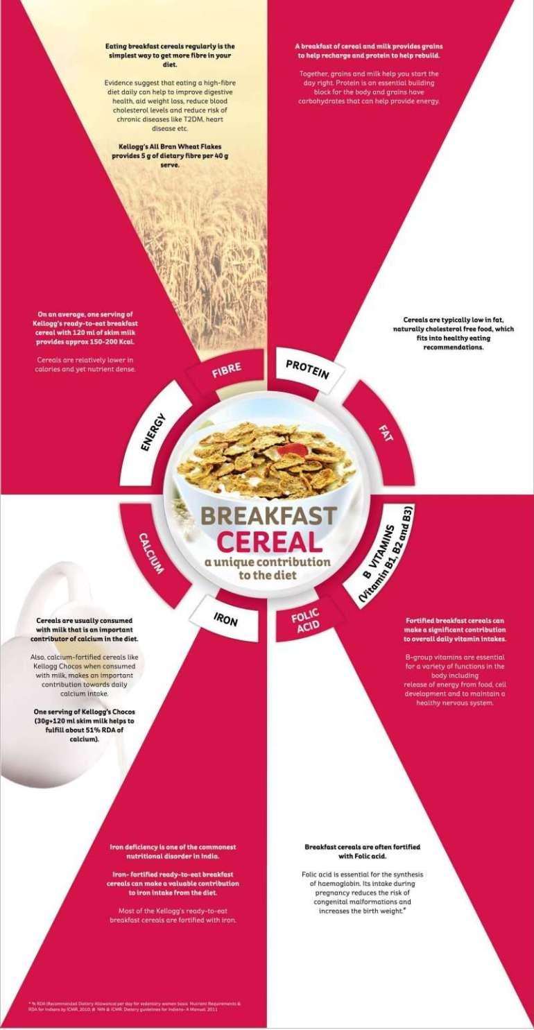 Breakfast cereal Panel
