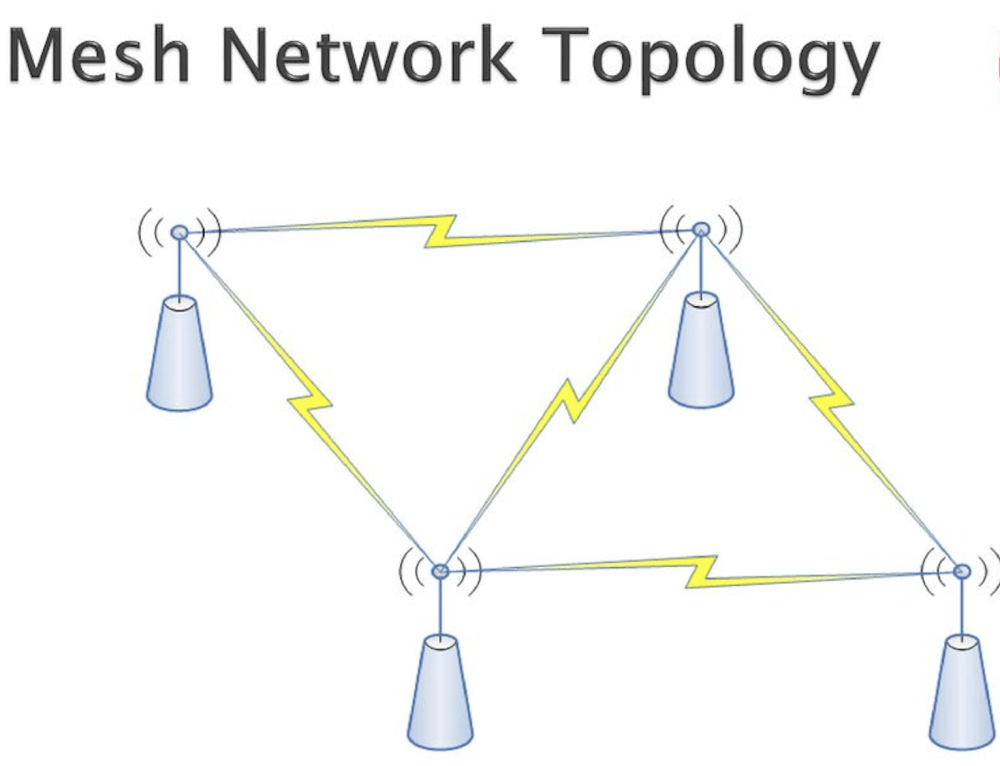 medium resolution of these pages guide interested members to vws and external resources that concern amateur radio mesh networking
