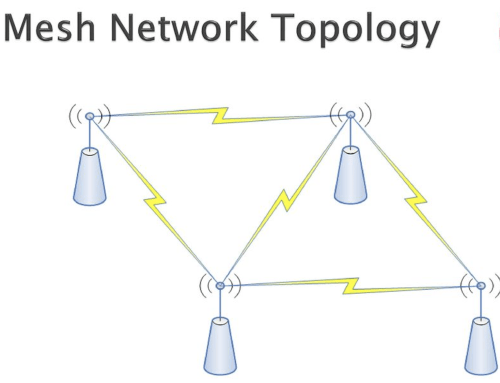 small resolution of these pages guide interested members to vws and external resources that concern amateur radio mesh networking