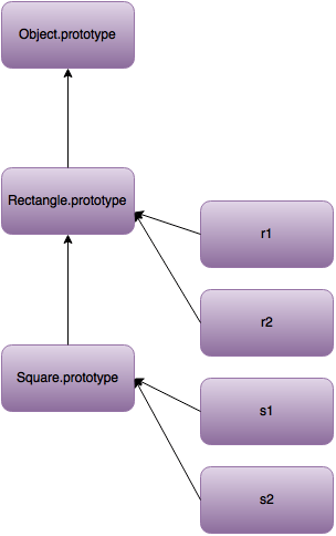 JS behavior