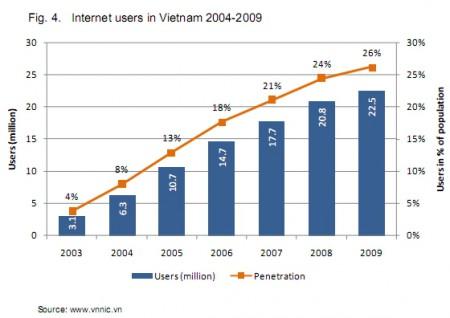 Biểu đồ tăng trưởng Internet Việt Nam