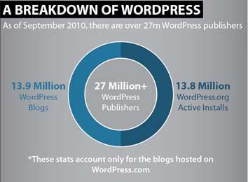 WP 2 Sức mạnh của WordPress