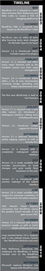 Lịch sử quá trình phát triển của WordPress