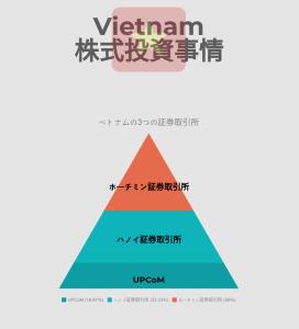 ベトナムの3つの証券取引所
