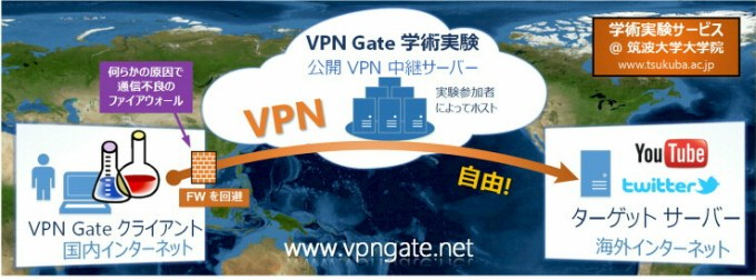VPN 筑波大学 サービス