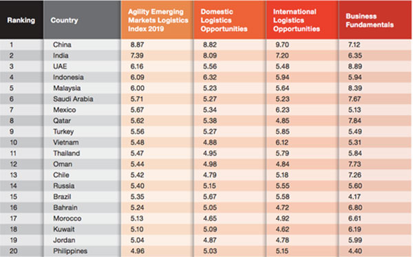 Vietnam listed in the top 10 countries according to agility