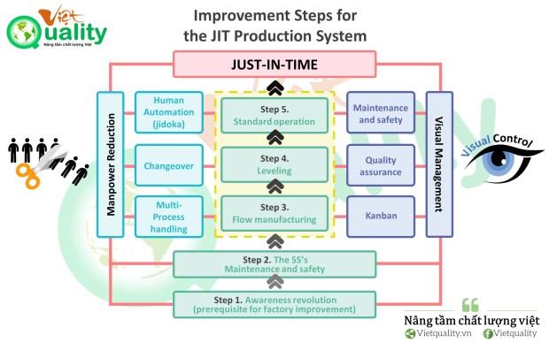 Improvement Steps for Establishing the JIT Production System