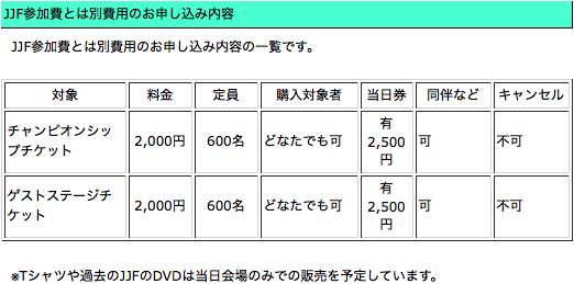 http://www.juggling.jp/jjf/jjf2015/jp/fee.html より