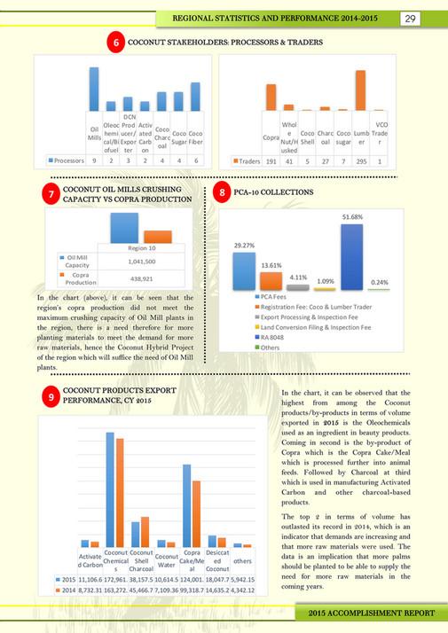 Philippine Coconut Authority - 2015 Accomplishment Report Region 10 ...