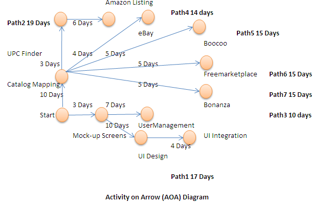 Network Diagram – Mohan Kittusamy